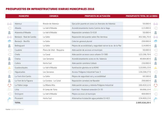 tabla de actuaciones y presupuestos-02