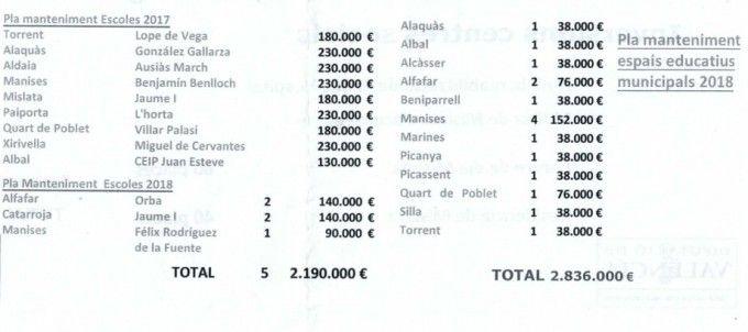 Inversiones escuelas públicas Diputación