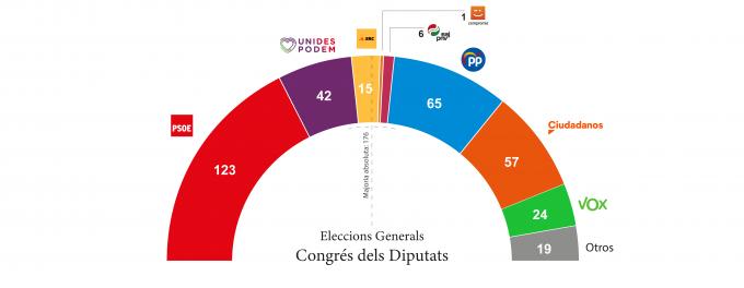 Elecciones Generales Congrés 81,67_Mesa de trabajo 1