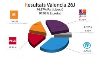 El color blau també es consolida a València