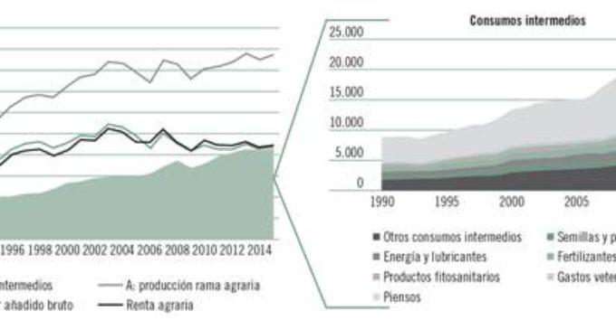 La renda agrària ha baixat un 16% des del 2003 mentre que els costos de producció s'han disparat un 46%