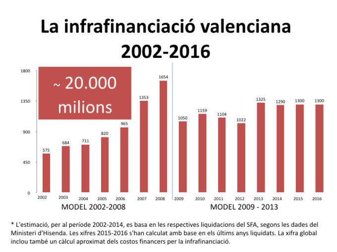 la-infrafinanciacion-valenciana-2002-2016-documento-gandia-2017-001