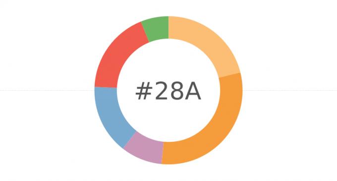 Enquestes electorals: així preveuen la configuració del Govern el 28A
