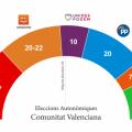 Sondeig eleccions autonòmiques: la balança s'inclinaria cap a un govern d'esquerres