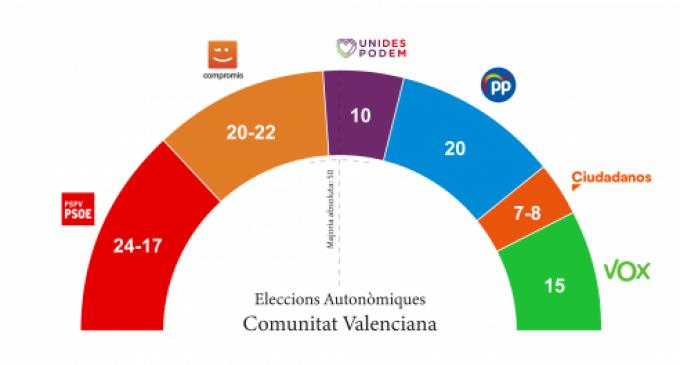 Sondeo elecciones autonómicas: la balanza se inclinaría hacia un gobierno de izquierdas