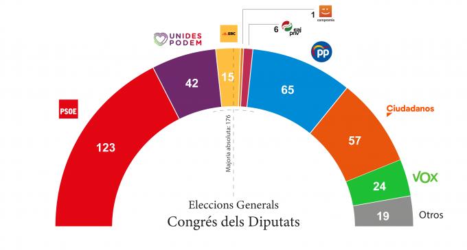81% d'escrutini: majoria d'esquerres al Congrés