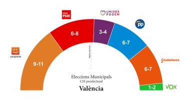 La Nau podria aconseguir el major avantatge progressista a València des de 1983