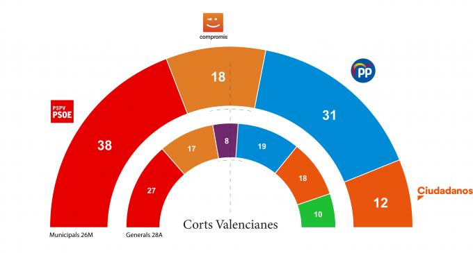 Ni UP-EUPV ni Vox aconseguirien representació en les Corts amb els resultats del 26M