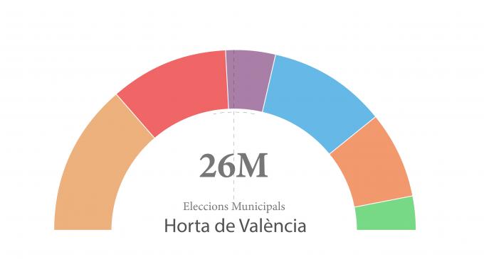 Así son los resultados de las Elecciones Municipales en l'Horta