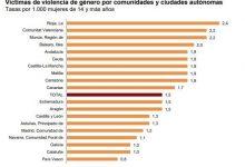 La Comunitat Valenciana, segona CCAA amb més víctimes de violència de gènere en 2018 amb quasi 4.800