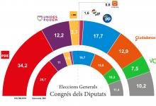CIS: El bloque de izquierdas ampliaría su mayoría gracias al aumento del PSOE y descenso de Ciudadanos y Vox