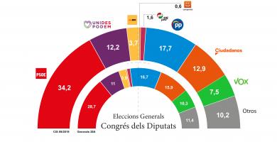 CIS: El bloc d'esquerres ampliaria la seua majoria gràcies a l'augment del PSOE i descens de Ciutadans i Vox