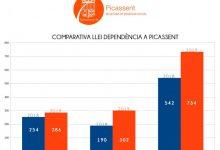 734 persones es beneficien de la Llei de la Dependència a Picassent