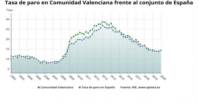 L'atur en la Comunitat puja en 2.000 aturats el primer trimestre i situa la taxa en el 14,39%