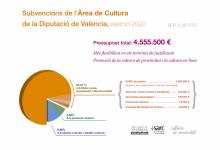 La Diputació revitalitza la cultura valenciana amb 4,5 milions d'euros