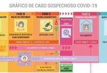 """La Generalitat llança una guia digital per a aclarir dubtes sobre la COVID-19 """"paraula per paraula"""""""
