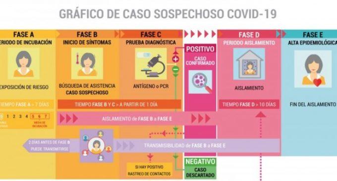 """La Generalitat lanza una guía digital para aclarar dudas sobre la COVID-19 """"palabra por palabra"""""""