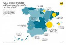 La Comunitat Valenciana és la regió on és més car heretar i es pot pagar 14 vegades més que a Madrid, segons ARAG