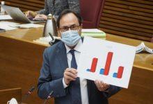 El Consell va augmentar la despesa social en 4.198 milions d'euros en el període 2016-2020