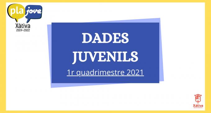 Un total de 111 persones han participat en els sis cursos realitzats a Xàtiva per Joventut durant el primer quadrimestre de 2021