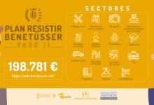 Benetússer amplía los sectores a los que va destinada la Fase 2 de su Plan Resistir